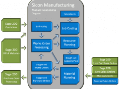 Sicon Manufacturing integration diagram with Sage 200 modules