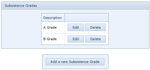 Subsistence Grades