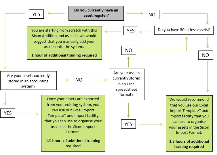 Fixed Assets Importing Assets Flow Chart