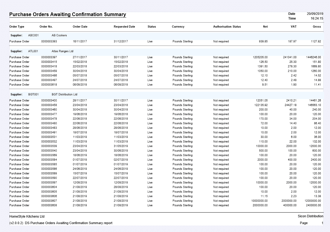 Purchase Orders Awaiting Confirmation Summary