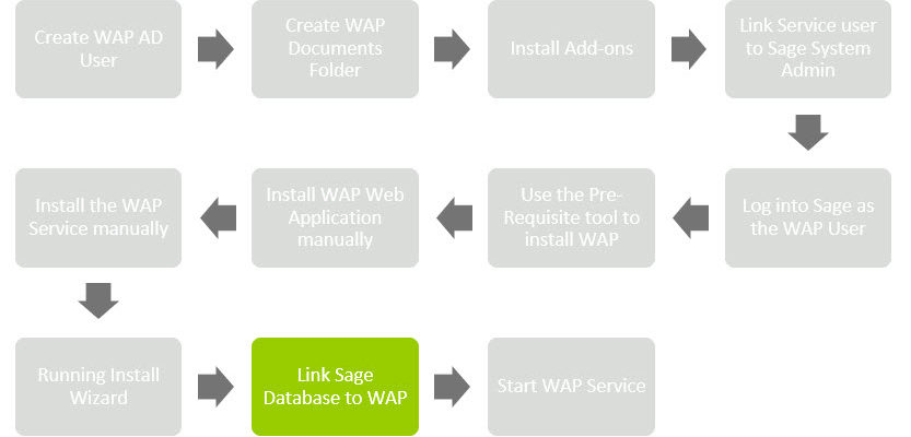 Sicon WAP Install Help and User Guide - WAP Install HUG 2.1 - Image 0.01