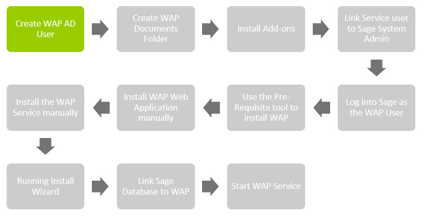 Sicon WAP Install Help and User Guide - WAP Install HUG 2.1 - Image 0.1