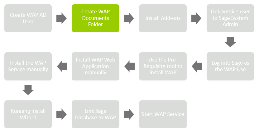 Sicon WAP Install Help and User Guide - WAP Install HUG 2.1 - Image 0.2