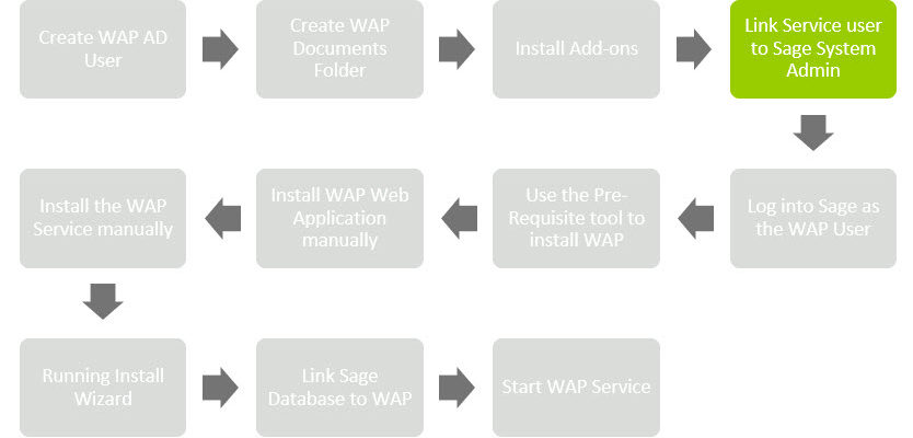 Sicon WAP Install Help and User Guide - WAP Install HUG 2.1 - Image 0.4