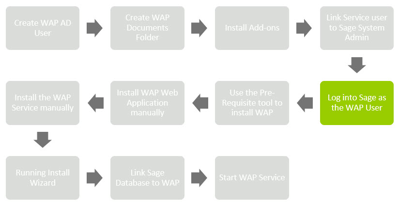 Sicon WAP Install Help and User Guide - WAP Install HUG 2.1 - Image 0.5