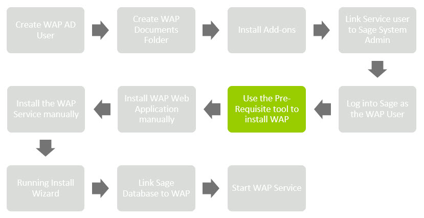 Sicon WAP Install Help and User Guide - WAP Install HUG 2.1 - Image 0.6