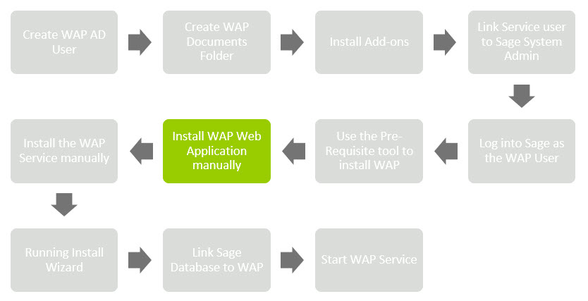 Sicon WAP Install Help and User Guide - WAP Install HUG 2.1 - Image 0.7
