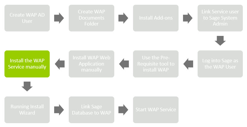 Sicon WAP Install Help and User Guide - WAP Install HUG 2.1 - Image 0.8