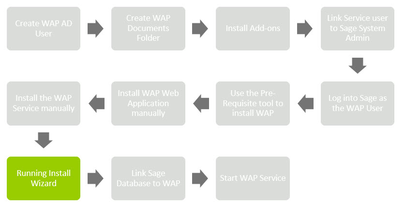 Sicon WAP Install Help and User Guide - WAP Install HUG 2.1 - Image 0.9