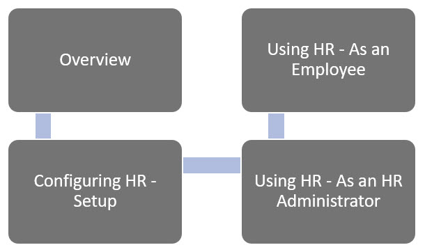 WAP HR module Help and User - HR HUG Section 0 Image 2