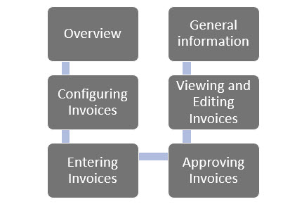 WAP Invoice Module Help and User Guide - Invoice HUG Section 0 Image 1