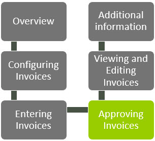 WAP Invoice Module Help and User Guide - Invoice HUG Section 16 Image 1