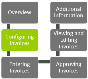 WAP Invoice Module Help and User Guide - Invoice HUG Section 3 Image 1