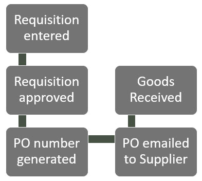 Sicon WAP Purchase Requisitions Help and User Guide - Requisition HUG Section 2 Image 1
