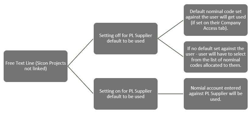 Sicon WAP Purchase Requisitions Help and User Guide - Requisition HUG Section 6.1 Image 1