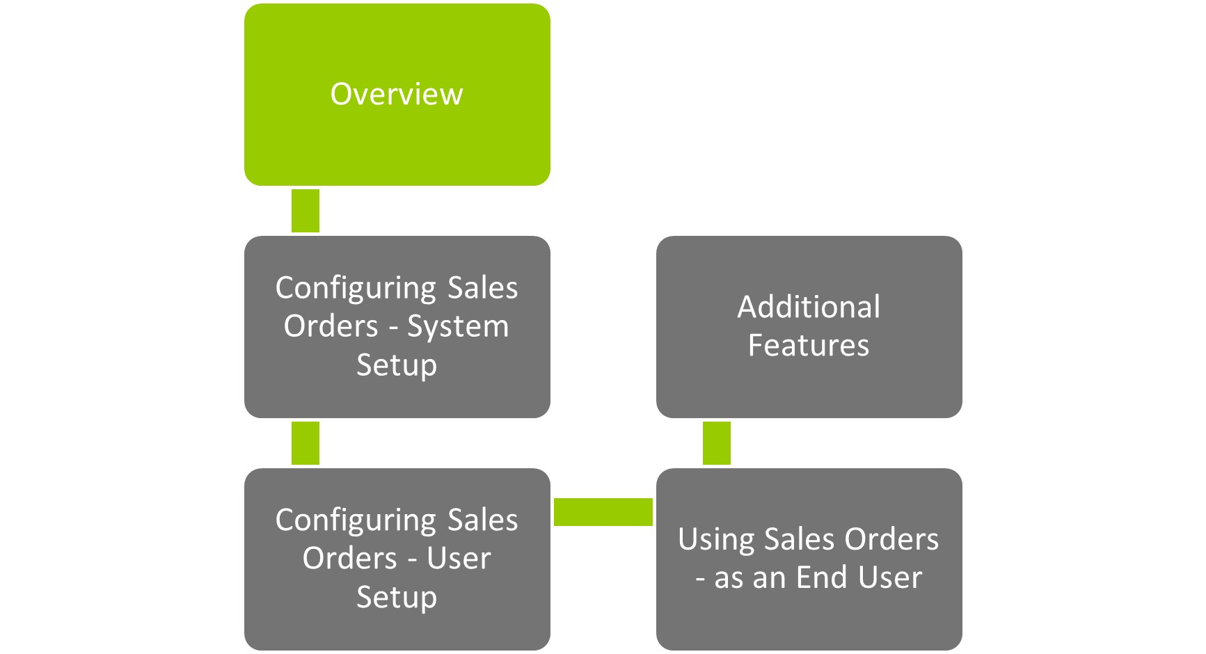 SIcon WAP Sales Orders Help and User Guide - Overview