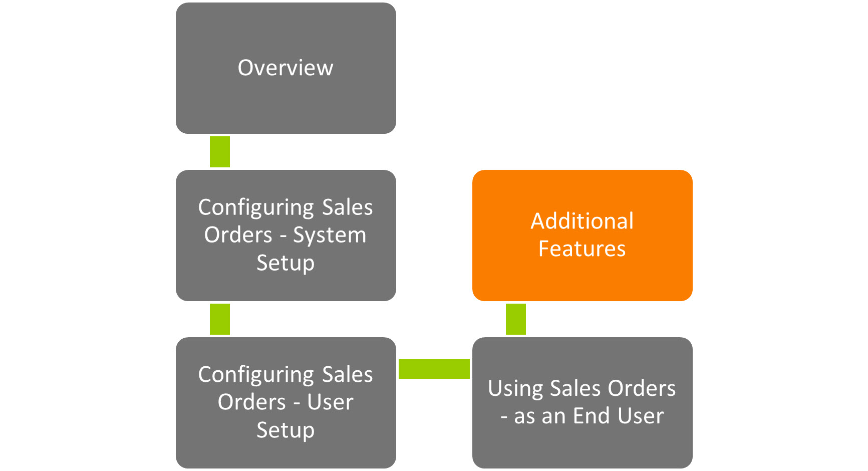 Sicon WAP Sales Order Help and User Guide - Sales Order HUG Section 21 Image 1