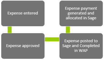 Sicon WAP Expenses Help and User Guide - WAP Expenses HUG Section 11 Image 1