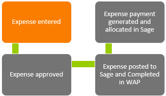 Sicon WAP Expenses Help and User Guide - WAP Expenses HUG Section 15 Image 1