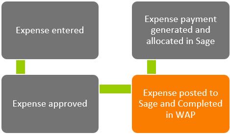 Sicon WAP Expenses Help and User Guide - WAP Expenses HUG Section 17 Image 4