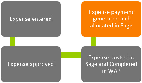 Sicon WAP Expenses Help and User Guide - WAP Expenses HUG Section 17 Image 6