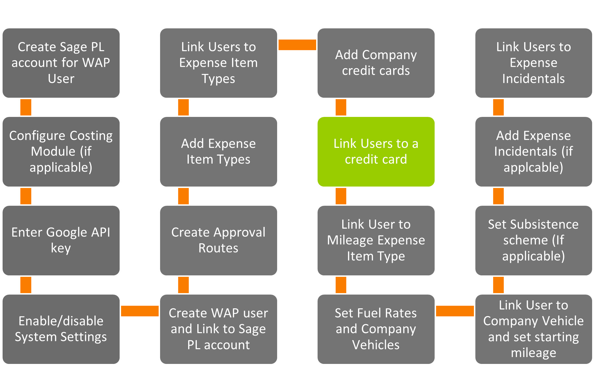 Sicon WAP Expenses Help and User Guide - WAP Expenses HUG Section 19.2 Image 1