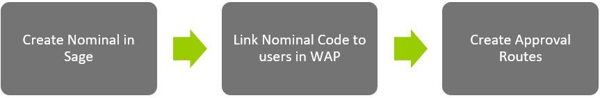 Sicon WAP Users Help and User Guide - WAP Users HUG Section 3 Image 1