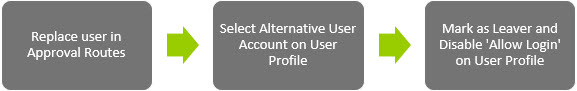 Sicon WAP Users Help and User Guide - WAP Users HUG Section 33 Image 1