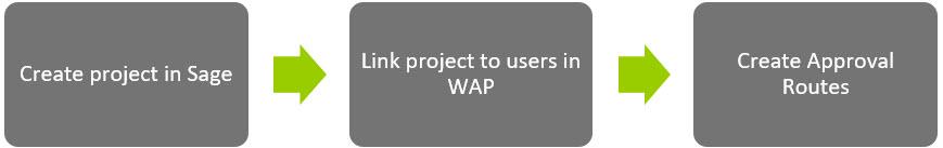 Sicon WAP Users Help and User Guide - WAP Users HUG Section 4 Image 1